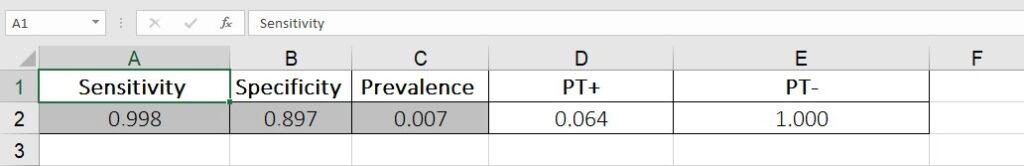 Figure 2 - Result Bayes' formula