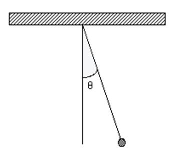 Article Dangling Figura 3
