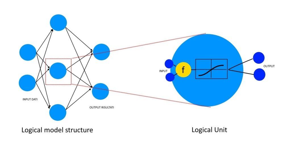 """Figure 1. Neural network model - source """"Excel e intelligenza artificiale per il trading"""""""