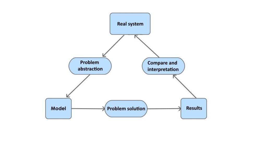 Figure 1 - Process modeling (source: Excel e Intelligenza Artificiale per il Trading - Petrelli e Cesarini)