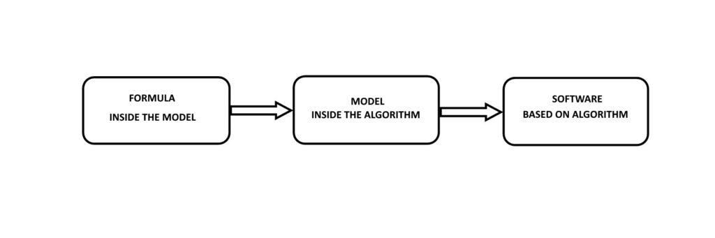 Figure 2 - Full process (source: Excel e Intelligenza Artificiale per il Trading - Petrelli e Cesarini)